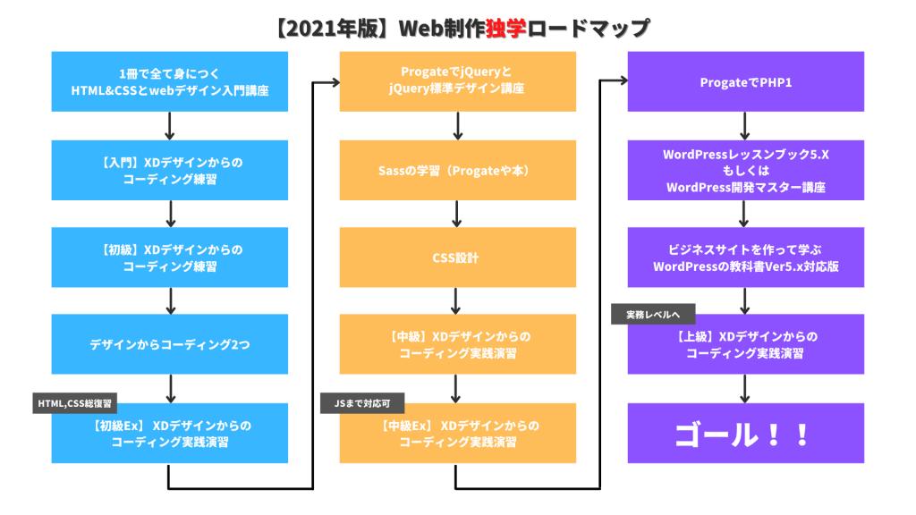 web制作独学ロードマップ