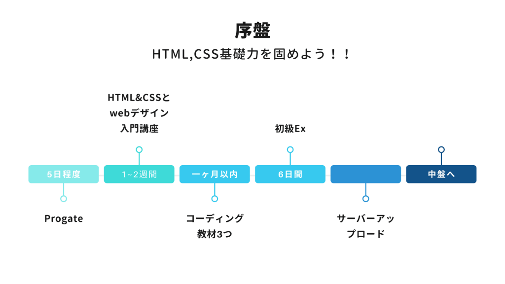 Web制作ロードマップ