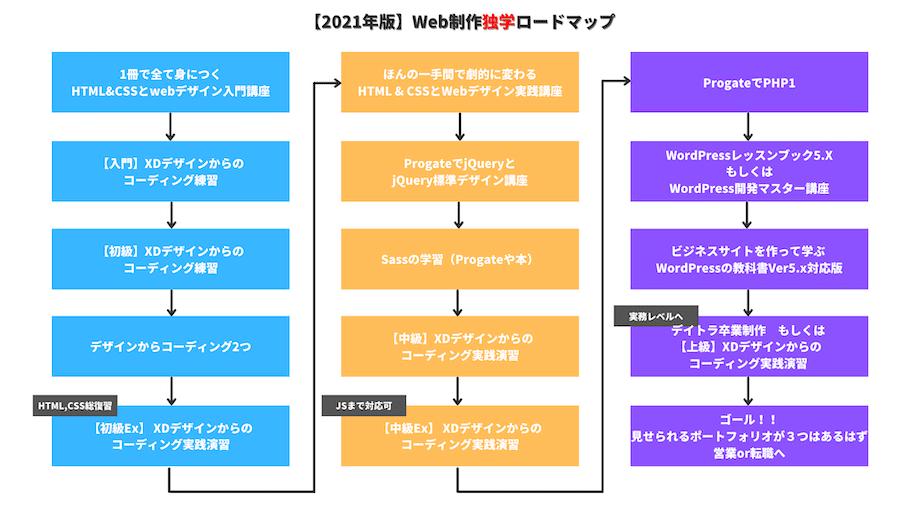 web制作完全独学ロードマップ