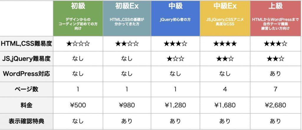 web制作コーディング教材価格表