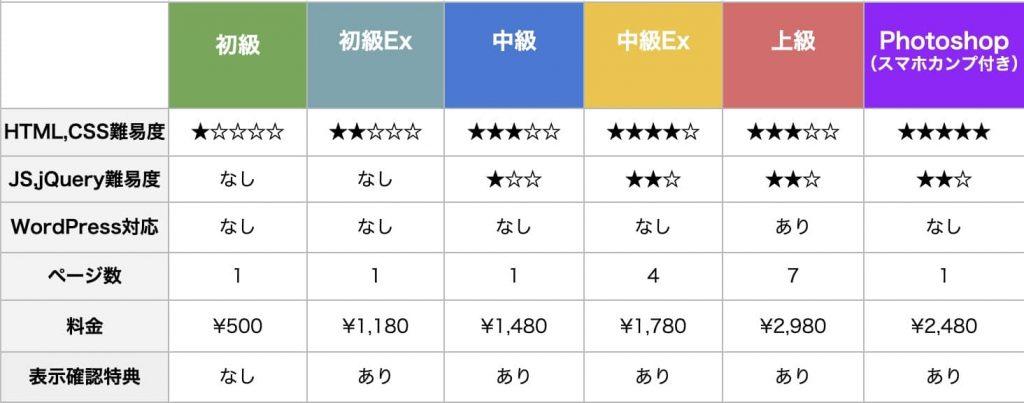 コーディング教材価格表