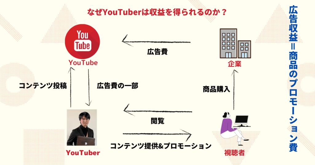 youtube広告収益の仕組み