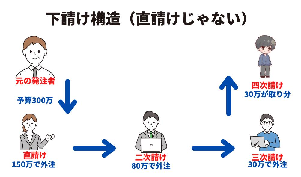 プログラミングシステム開発web制作案件の下請けレイヤー構造