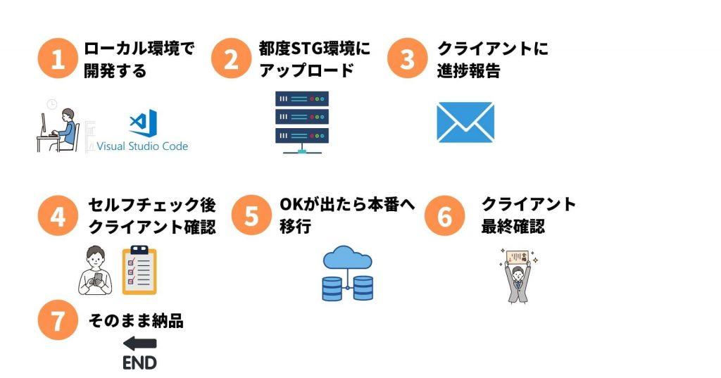 Web制作の流れ王道パターン