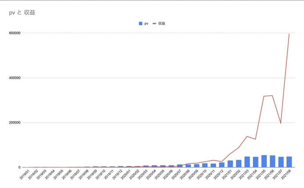ブログ収益 月50万 アフィリエイト アドセンス 月5万pv